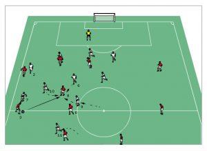 Pressing - Ballgewinn im Zentrum