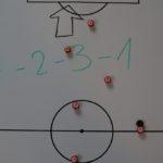 Taktik des 4-2-3-1-Systems im Fußball Teil 1: Offensivtaktik