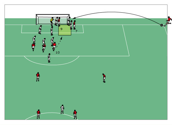 Eckballvarianten Offensiv Teil 1 Fußball Training Blog