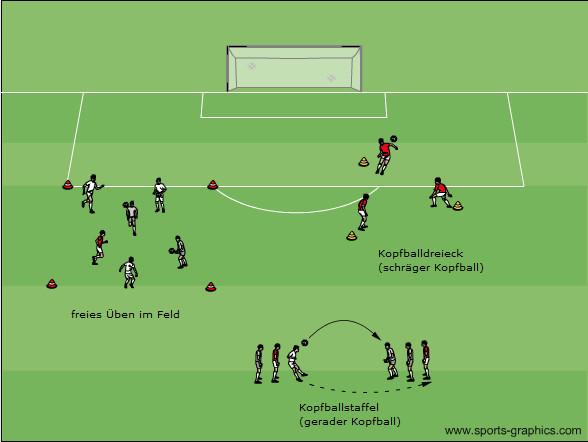 Kopfball Übungen: freies Üben, Kopfballstaffel und Kopfballdreieck