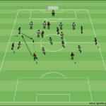Innenverteidiger im Spielaufbau – vertikal und kombinationsstark