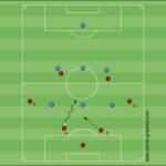 E-Jugend-Taktik: vom 2-2-2- zum 1-3-2- und 4-2-System