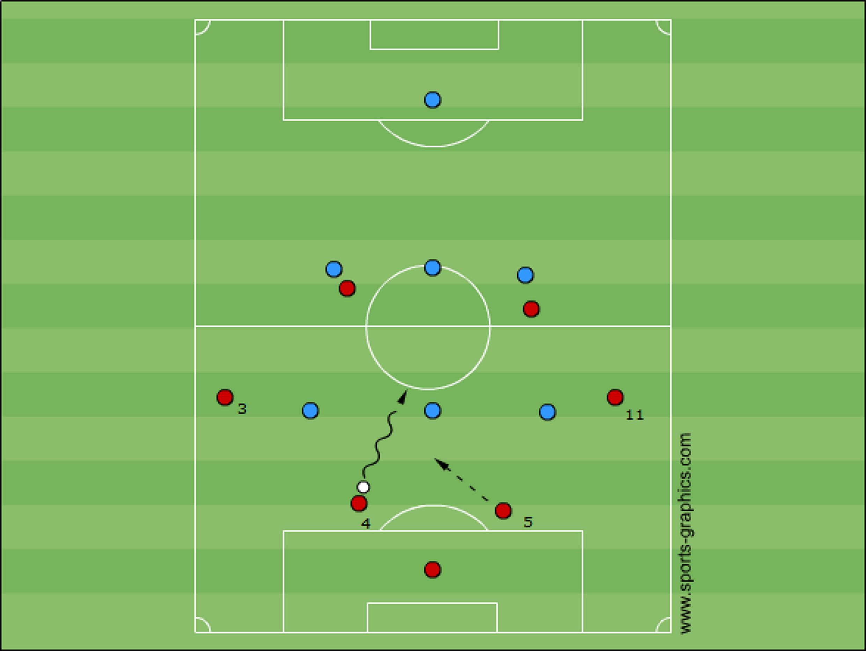 2-2-2 zu 1-3-2 gegen 3-3 in der E-Jugend