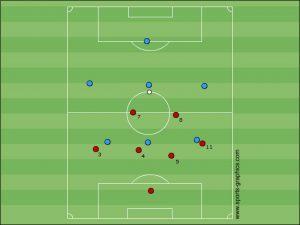2-2-2 zu 4-2 gegen 3-3 in der E-Jugend