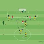 Übung: Freilaufen der Stürmer im 4 gegen 3