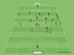 Spielaufbau im Fußball (Zentrum und Außen)