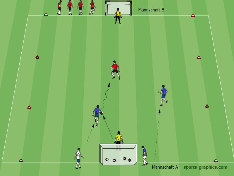 Übung: Angreifen in Überzahl und Gleichzahl, 2. Aktion