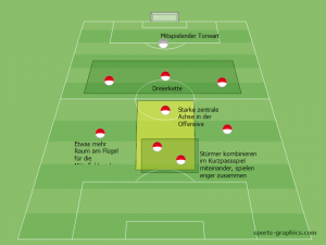 Taktik Kleinfeld 9 gegen 9: 3-3-2, Stürmer enger zusammen
