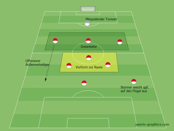 Taktik Kleinfeld 9 gegen 9: 3-3-2, 1-2-Mittelfeld, 1 Stürmer am Flügel