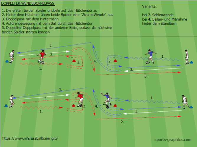Ubung Doppelter Wende Doppelpass Fussball Training Blog