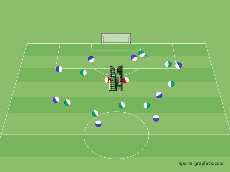 9 gegen 9 auf 2 Tore im Zentrum