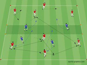 Trainingsübung: 4-2 auf 4-2 mit Verteidigungszone