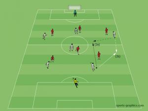 Spielaufbau in der E-Jugend: Innenverteidiger und Außenspieler