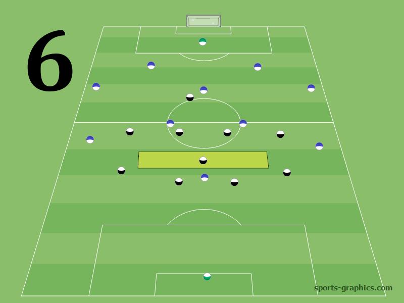 FuГџball 6er Position