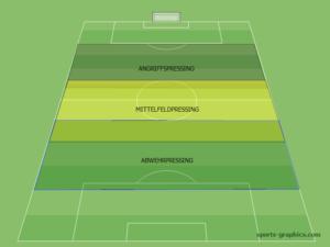 Pressingzonen im Fußball