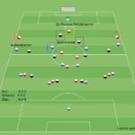 Stürmer im Fußball – Stürmertypen und Verhalten