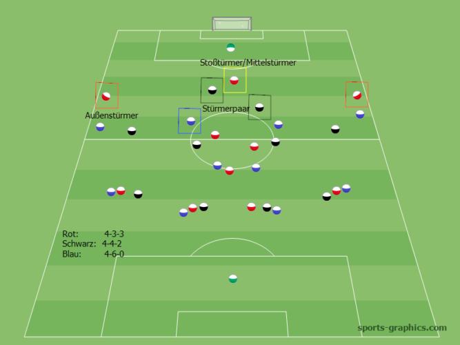 Sturmer Im Fussball Sturmertypen Und Verhalten Fussball