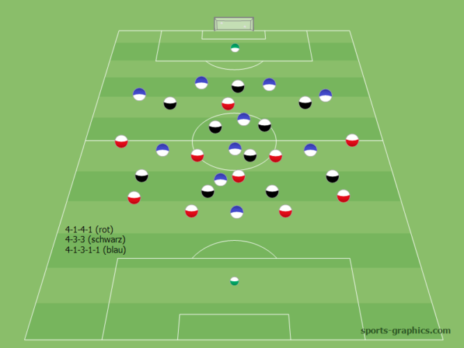 4-1-4-1 System und Varianten
