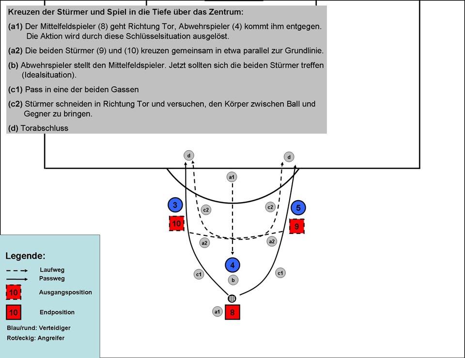 Stürmer: Kreuzen im Zentrum (2 Stürmer, Gruppentaktik: Spiel in die Spitze)