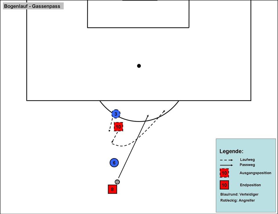 Stürmer: Bogenlauf und Steilpass im Zentrum