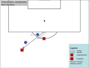 Stürmer: Gegenbewegung für Steilpass im Zentrum