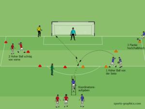 Trainingsform: Annahme hohe Bälle mit Torschuss aus verschiedenen Positionen