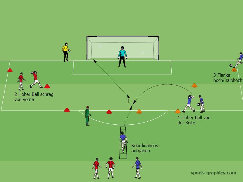 Annahme Hoher Balle Mit Torabschluss Fussball Training Blog