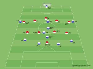 Positionen im Fußball und Aufgaben