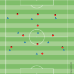 3-4-3 System im modernen Fußball